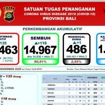 Update Penanggulangan Covid-19 di Bali: Pasien Sembuh Bertambah 118 Orang, Satu Meninggal