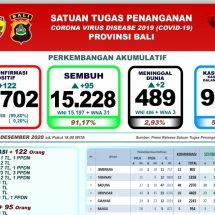 Update Penanggulangan Covid-19 di Bali: Positif Bertambah 122, Lagi Dua Meninggal