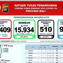 Bertambah Dua, Total Pasien Covid-19 di Bali yang Meninggal 510 Orang