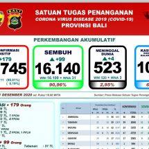Update Penanggulangan Covid-19 di Bali: Pasien Positif Bertambah 179, Sembuh 99 dan Meninggal Empat