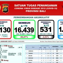 Perkembangan Covid-19-di Bali: Pasien Sembuh Bertambah 78, Positif 119 Orang