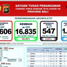 Lagi Tujuh Pasien Covid-19 di Bali Meninggal, Total 547 Orang