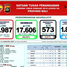 Lagi Enam Pasien Covid-19 di Bali Meninggal, Total 573 Orang