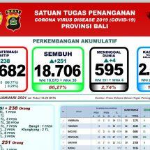 Update Penanggulangan Covid-19 di Bali, Pasien Meninggal Bertambah Empat