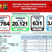 Update Penanggulangan Covid-19 di Bali: Sembuh Bertambah 222, Positif 292 Orang