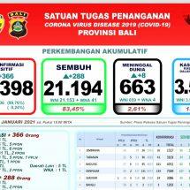 Lagi, Delapan Pasien Covid-19 di Bali Meninggal, Total 663 Orang