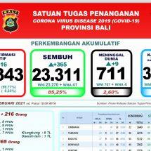 Update Penanggulangan Covid-19 di Bali, Pasien Meninggal Bertambah Sembilan
