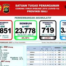 UpdatePenanggulangan Covid-19 di Bali, Pasien Meninggal Bertambah Delapan