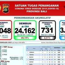 Update Penanggulangan Covid-19 di Bali, Lagi 12 Pasien Meninggal