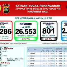Update Penanggulangan Covid-19 di Bali, Lagi 14 Pasien Meninggal