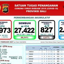 Update Penanggulangan Covid-19 di Bali, Pasien Meninggal Bertambah Sembilan, Total 827 Orang