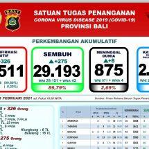 Pasien Covid-19 di Bali Meninggal Bertambah Delapan, Total 875 Orang