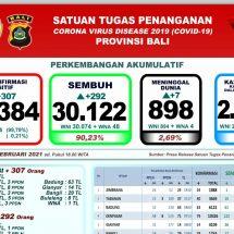 Lagi, Tujuh Pasien Covid-19 di Bali Meninggal, Total Capai 898 Orang
