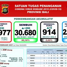 30.680 Pasien Covid di Bali Sembuh, 914 Meninggal