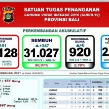 Perkembangan Covid-19 di Bali, Positif Bertambah 151 dan Sembuh 347 Orang