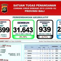 Update Penanggulangan Covid-19 di Bali, Lagi Delapan Meninggal
