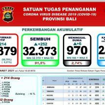 Update Penanggulangan Covid-19 di Bali: Pasien Meninggal Bertambah Enam dan Sembuh 252 Orang
