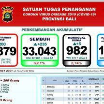 Update Penanggulangan Covid-19 di Bali: Pasien Meninggal Bertambah Lima, Total 982
