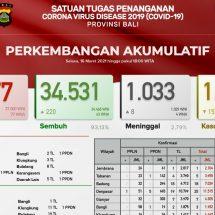 Update Penanggulangan Covid-19, Lagi Delapan Pasien di Bali Meninggal