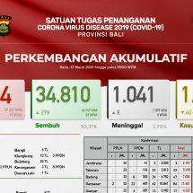 Update Penanggulangan Covid-19 di Bali: Pasien Sembuh Total34.810, Meninggal 1.041