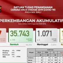 Update Penanggulangan Covid-19 di Bali: Sembuh Bertambah 195, Meninggal Empat