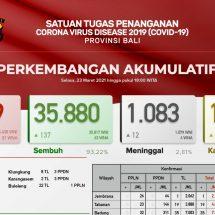 Update Penanggulangan Covid-19 di Bali: Sembuh Bertambah 137, Meninggal 12