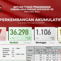 Update Penanggulangan Covid-19 di Bali, Lagi Meninggal Enam dan Sembuh 152 Orang