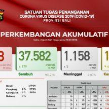 Update Penanggulangan Covid-19 di Bali, Pasien Meninggal Bertambah Lima, Sembuh 179