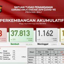 Update Penanggulangan Covid-19 di Bali, Meninggal Bertambah Empat, Sembuh 231