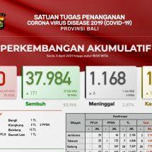 Update Penanggulangan Covid-19 di Bali: Meninggal Bertambah Enam, Sembuh 171