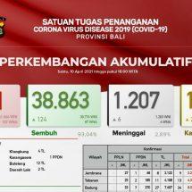 Update Penanggulangan Covid-19 di Bali, Pasien Meninggal Bertambah Enam