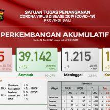 Update Penanggulangan Covid-19, Lagi Tujuh Pasien di Bali Meninggal