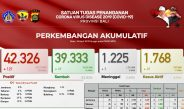 Update Penanggulangan Covid-19 di Bali, Pasien Meninggal Bertambah Tiga, Sembuh 69 Orang
