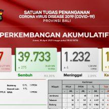 Update Penanggulangan Covid-19 di Bali, Lagi Empat Pasien Meninggal