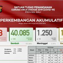 Update Penanggulangan Covid-19 di Bali, Lagi Sepuluh Pasien Meninggal