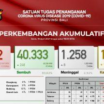 Update Penanggulangan Covid-19 di Bali, Pasien Meninggal Bertambah Delapan