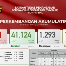 Update Penanggulangan Covid-19 di Bali, Pasien Meninggal Bertambah Sepuluh, Total 1.293 Orang