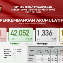 Update Penanggulangan Covid-19 di Bali: Sembuh Bertambah 141, Meninggal Tiga