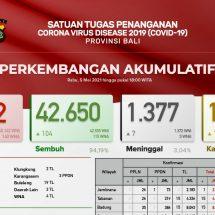 Update Penanggulangan Covid-19 di Bali: Total Sembuh 42.650 Orang, Kasus Terkonfirmasi 45.282