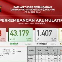 Update Penanggulangan Covid-19, Lagi Lima Pasien di Bali Meninggal