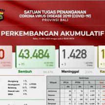 Update Penanggulangan Covid-19 di Bali, Pasien Sembuh Bertambah 95 dan Tiga Meninggal