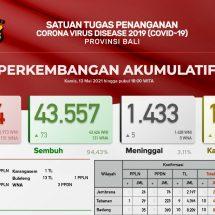 Update Penanggulangan Covid-19 di Bali, Kesembuhan Pasien Capai 94,43 Persen