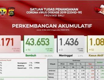 Update Penanggulangan Covid-19 di Bali, Tingkat Kesembuhan Capai94,55 Persen