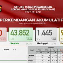 Update Penanggulangan Covid-19 di Bali: Pasien Meninggal Bertambah Enam, Total 1.445 Orang