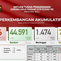 Update Penanggulangan Covid-19 di Bali: Pasien Sembuh Bertambah 52, Meninggal Dua