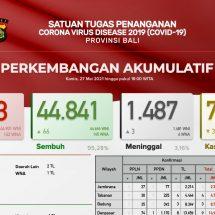 Update Penanggulangan Covid-19 di Bali, Pasien Meninggal Bertambah Tiga, Sembuh 66 Orang