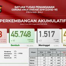 Update Penanggulangan Covid-19 di Bali: Pasien Meninggal Bertambah Dua, Total 1.517 Orang
