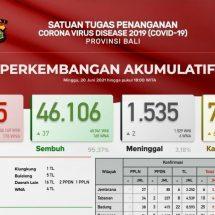 Update Penanggulangan Covid-19 di Bali, Pasien Covid Melonjak