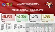 Update Penanggulangan Covid-19 di Bali: Sembuh Bertambah 70, Positif 181 Orang