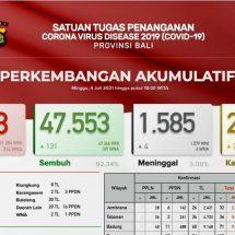 Update Penanggulangan Covid-19 di Bali, Kasus Positif Meningkat Tajam